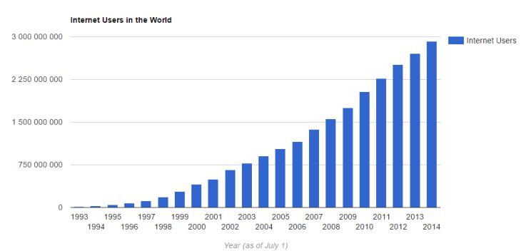 Gráfico 1 - número de utilizadores da internet