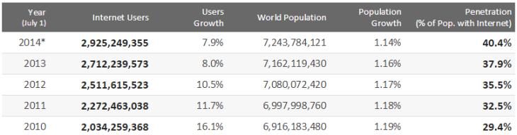Tabela 2  - número de novos utilizadores da internet